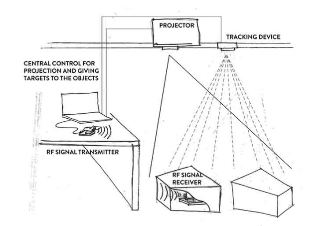 Real-Time Object Tracking Systems | Interactive Architecture Lab