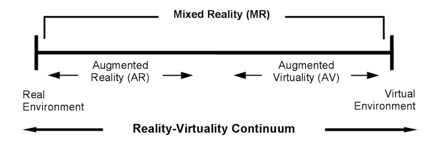 reality to virtuality